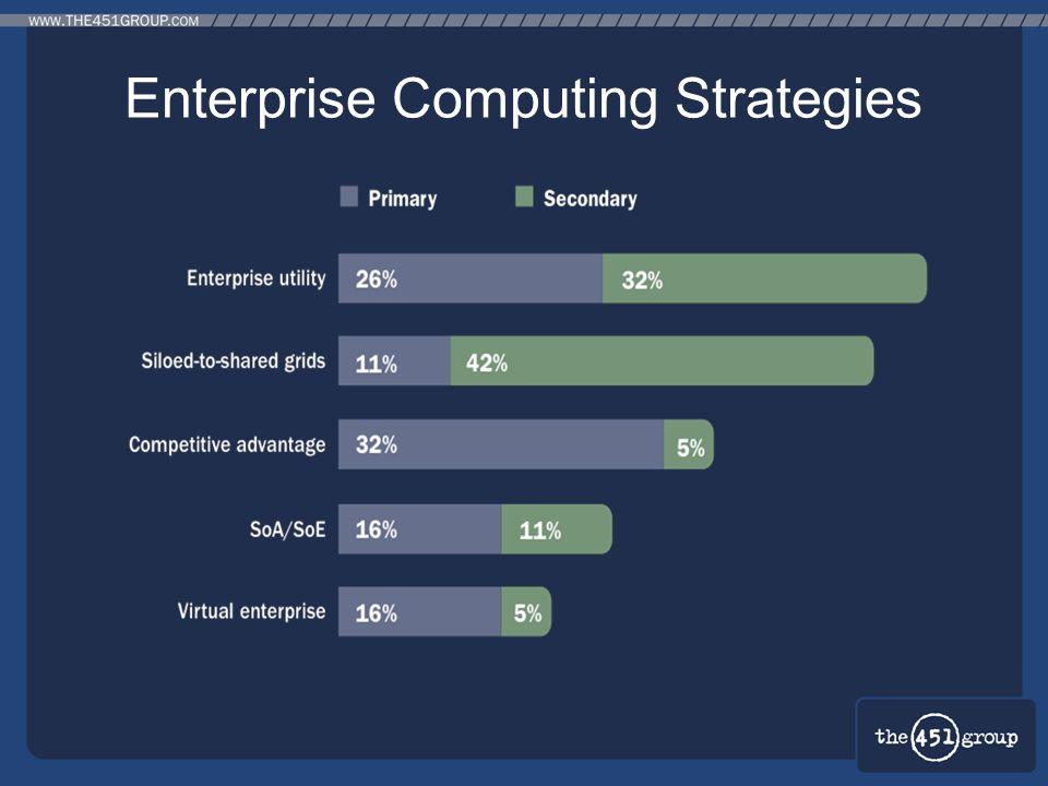 Enterprise Computing Strategies