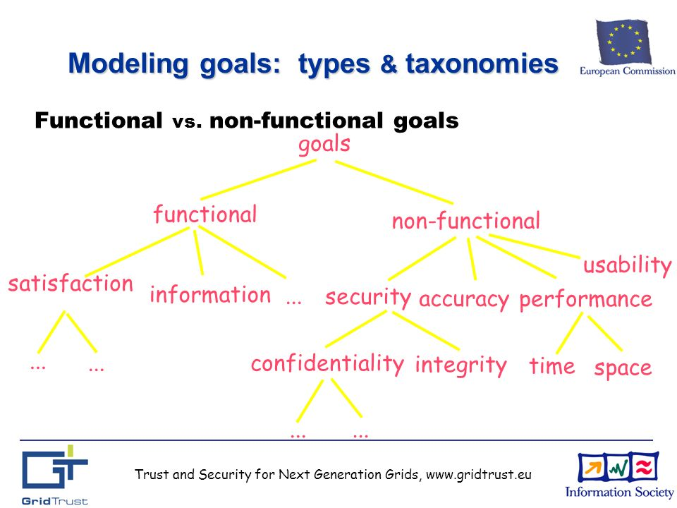 Trust and Security for Next Generation Grids, www.gridtrust.eu Modeling goals: types & taxonomies goals functional satisfaction information security non-functional accuracy confidentiality...