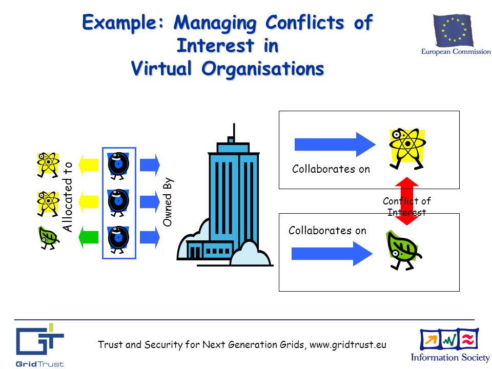 Trust and Security for Next Generation Grids, www.gridtrust.eu Example: Managing Conflicts of Interest in Virtual Organisations Conflict of Interest Collaborates on Allocated to Owned By