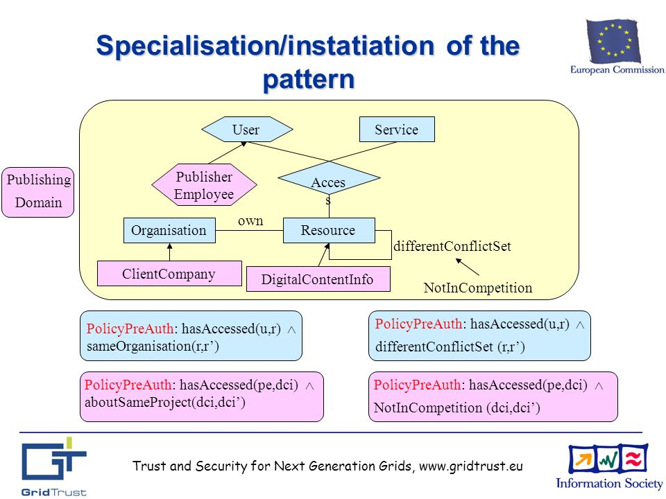 Trust and Security for Next Generation Grids, www.gridtrust.eu own differentConflictSet Specialisation/instatiation of the pattern OrganisationResource Service User Acces s PolicyPreAuth: hasAccessed(u,r) differentConflictSet (r,r) PolicyPreAuth: hasAccessed(u,r) sameOrganisation(r,r) PolicyPreAuth: hasAccessed(pe,dci) NotInCompetition (dci,dci) PolicyPreAuth: hasAccessed(pe,dci) aboutSameProject(dci,dci) NotInCompetition Publisher Employee ClientCompany DigitalContentInfo Publishing Domain