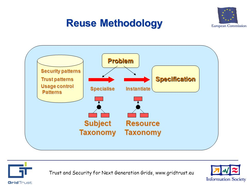 Trust and Security for Next Generation Grids, www.gridtrust.eu Reuse Methodology Security patterns Trust patterns Usage control Patterns SpecialiseInstantiate Problem Specification Subject Taxonomy Resource Taxonomy