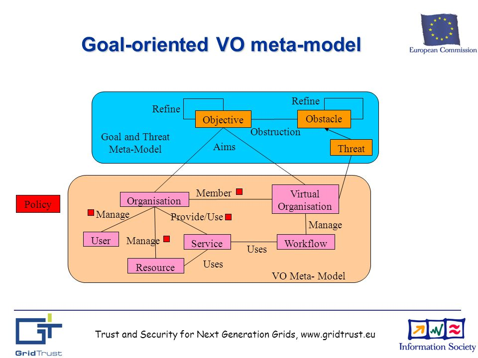 Trust and Security for Next Generation Grids, www.gridtrust.eu Goal-oriented VO meta-model Objective Obstacle Obstruction Threat Virtual Organisation Organisation ServiceWorkflow Resource User Aims Member Manage Provide/Use Uses Manage Refine Goal and Threat Meta-Model VO Meta- Model Policy Refine