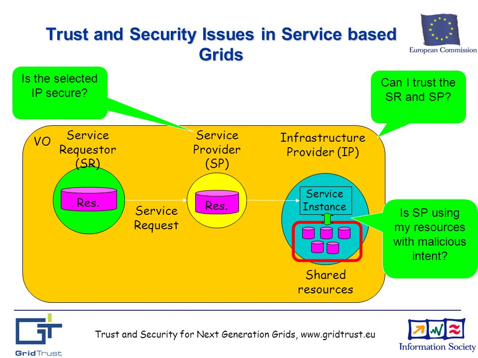 Trust and Security for Next Generation Grids, www.gridtrust.eu Trust and Security Issues in Service based Grids Res.