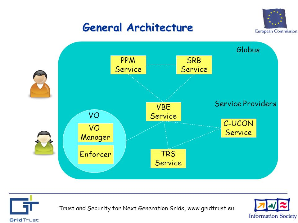Trust and Security for Next Generation Grids, www.gridtrust.eu General Architecture PPM Service SRB Service VBE Service TRS Service Globus Service Providers C-UCON Service VO Manager Enforcer VO
