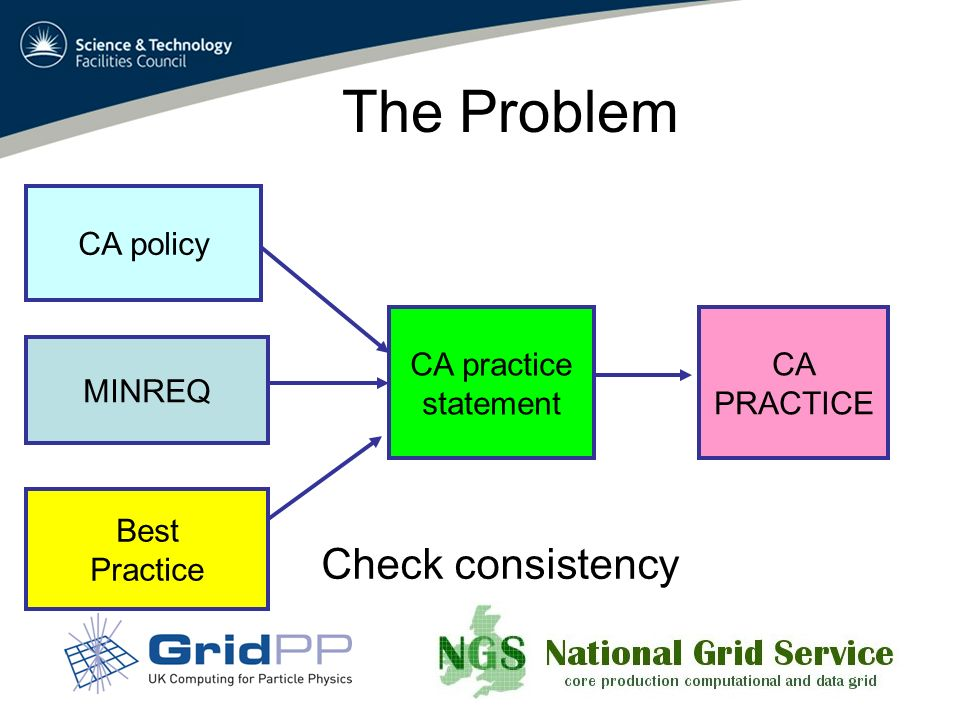 The Problem MINREQ Best Practice CA policy CA practice statement CA PRACTICE Check consistency