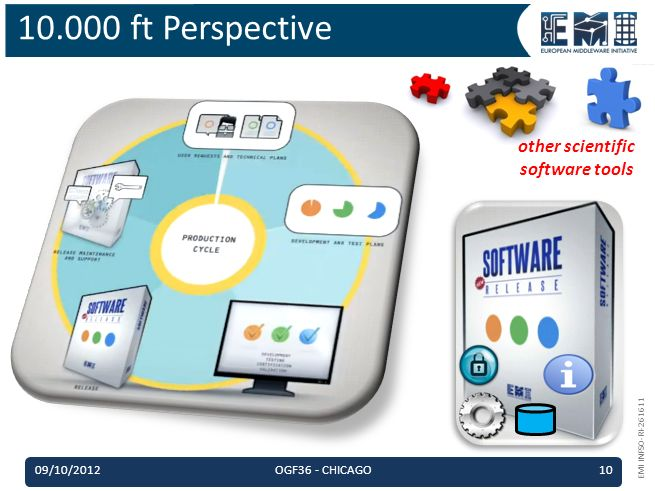 EMI INFSO-RI-261611 10.000 ft Perspective other scientific software tools 09/10/2012OGF36 - CHICAGO10