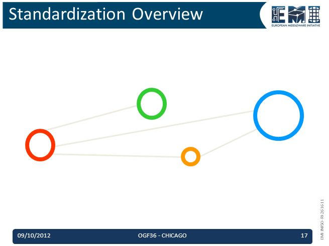 EMI INFSO-RI-261611 09/10/2012OGF36 - CHICAGO17 Standardization Overview