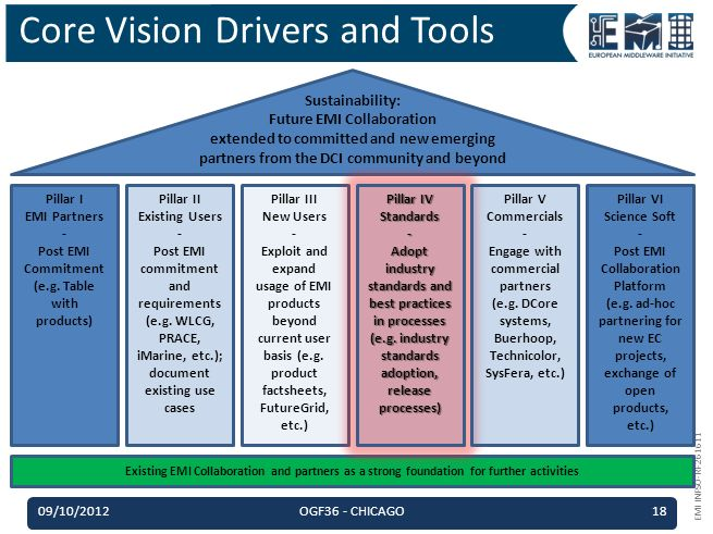 EMI INFSO-RI-261611 Core Vision Drivers and Tools Sustainability: Future EMI Collaboration extended to committed and new emerging partners from the DCI community and beyond Pillar I EMI Partners - Post EMI Commitment (e.g.