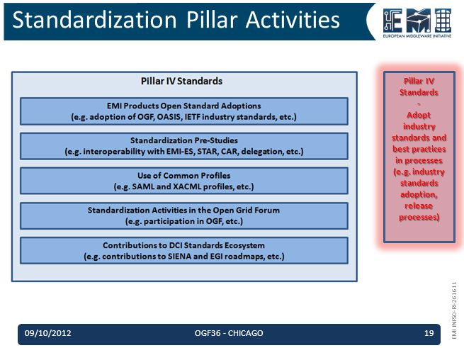 EMI INFSO-RI-261611 Standardization Pillar Activities 09/10/2012OGF36 - CHICAGO19