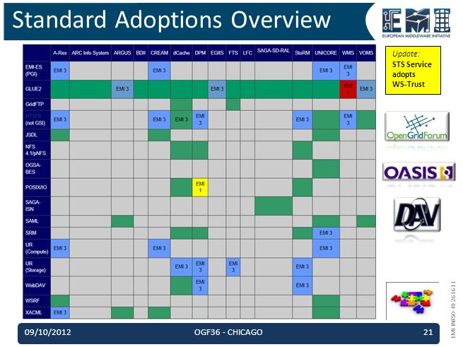 EMI INFSO-RI-261611 Standard Adoptions Overview 09/10/2012OGF36 - CHICAGO21 Update: STS Service adopts WS-Trust