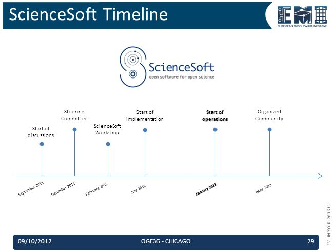 EMI INFSO-RI-261611 ScienceSoft Timeline September 2011 December 2011 February 2012 July 2012 January 2013 May 2013 Start of discussions Steering Committee ScienceSoft Workshop Start of implementation Start of operations Organized Community 09/10/2012OGF36 - CHICAGO29