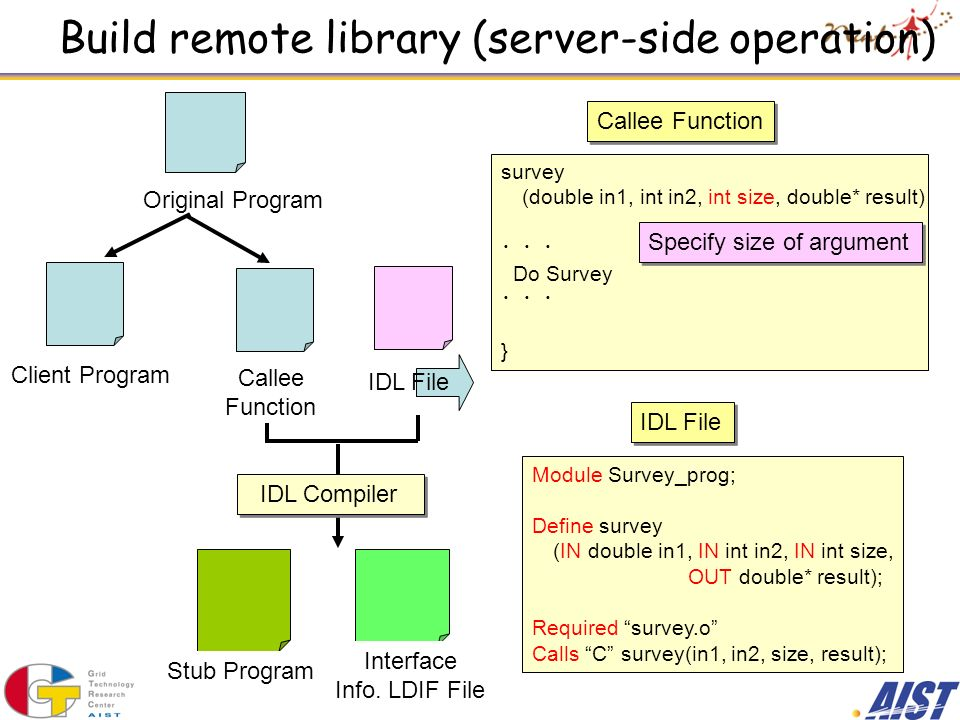 Build remote library (server-side operation) Survey Function survey (double in1, int in2, double* result) { Do Survey } Original Program Callee Function survey (double in1, int in2, int size, double* result) Do Survey } Specify size of argument IDL File Module Survey_prog; Define survey (IN double in1, IN int in2, IN int size, OUT double* result); Required survey.o Calls C survey(in1, in2, size, result); Client Program Callee Function IDL File IDL Compiler Stub Program Interface Info.