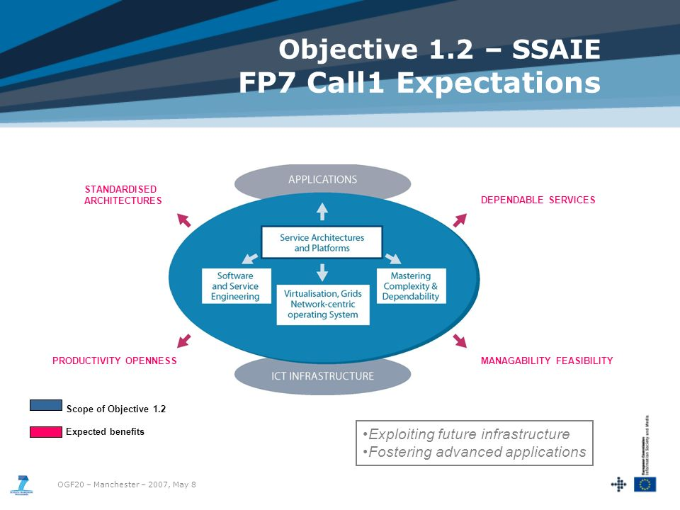 OGF20 – Manchester – 2007, May 8 Objective 1.2 – SSAIE FP7 Call1 Expectations Exploiting future infrastructure Fostering advanced applications STANDARDISED ARCHITECTURES DEPENDABLE SERVICES PRODUCTIVITY OPENNESSMANAGABILITY FEASIBILITY Scope of Objective 1.2 Expected benefits