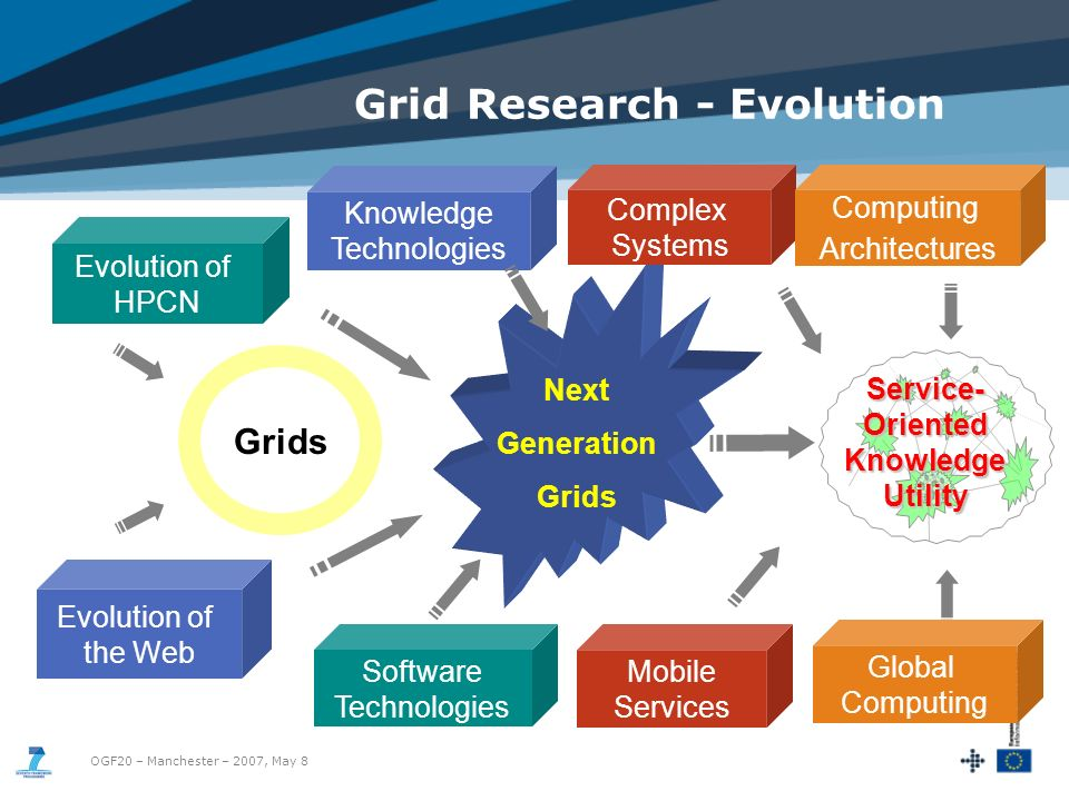 OGF20 – Manchester – 2007, May 8 Grid Research - Evolution Next Generation Grids Software Technologies Knowledge Technologies Service- Oriented Knowledge Utility Evolution of HPCN Grids Complex Systems Computing Architectures Mobile Services Global Computing Evolution of the Web