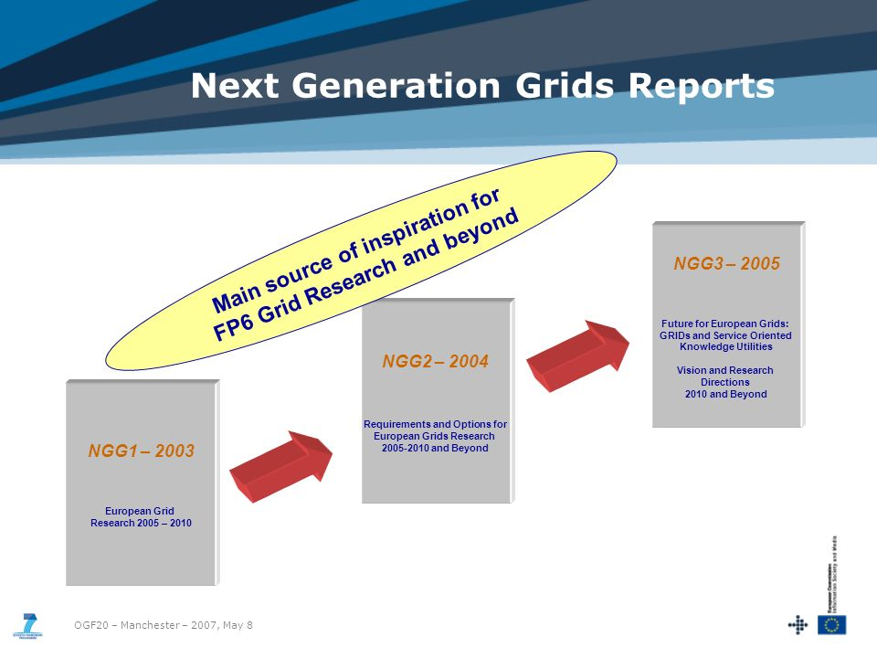 OGF20 – Manchester – 2007, May 8 NGG1 – 2003 European Grid Research 2005 – 2010 NGG2 – 2004 Requirements and Options for European Grids Research and Beyond NGG3 – 2005 Future for European Grids: GRIDs and Service Oriented Knowledge Utilities Vision and Research Directions 2010 and Beyond Main source of inspiration for FP6 Grid Research and beyond Next Generation Grids Reports
