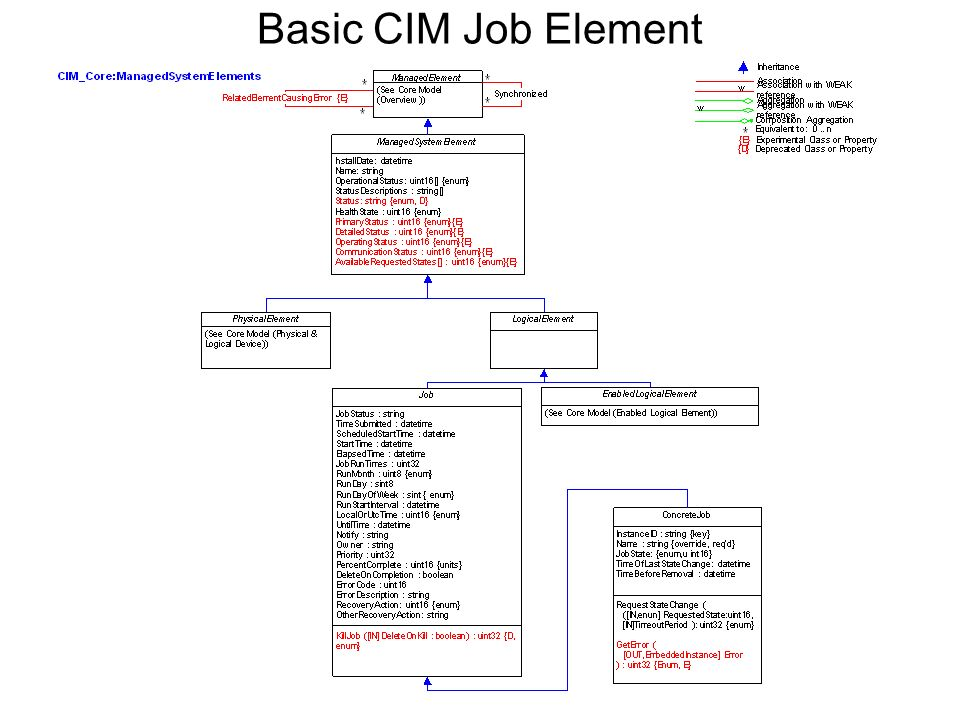 Basic CIM Job Element