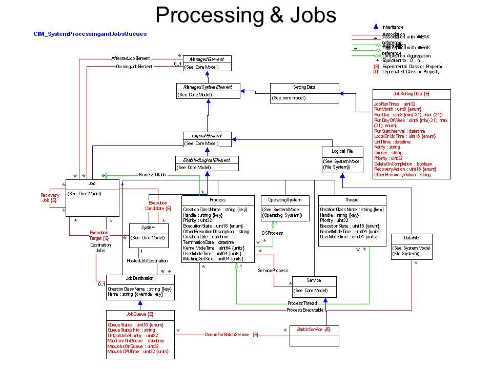Processing & Jobs