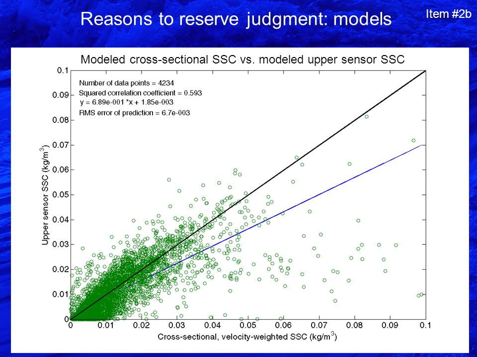 Reasons to reserve judgment: models Modeled cross-sectional SSC vs.