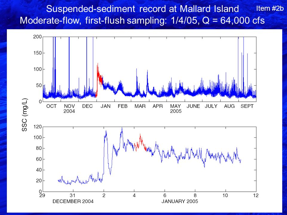 Suspended-sediment record at Mallard Island Moderate-flow, first-flush sampling: 1/4/05, Q = 64,000 cfs Item #2b