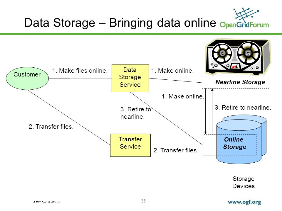 © 2007 Open Grid Forum 35 Data Storage – Bringing data online Storage Devices Customer Data Storage Service Transfer Service 1. Make files online. 2.