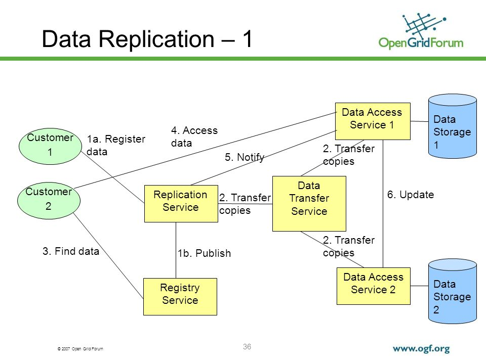 © 2007 Open Grid Forum 36 Data Replication – 1 Customer 1 Data Transfer Service Replication Service Data Storage 1 Data Storage 2 Data Access Service