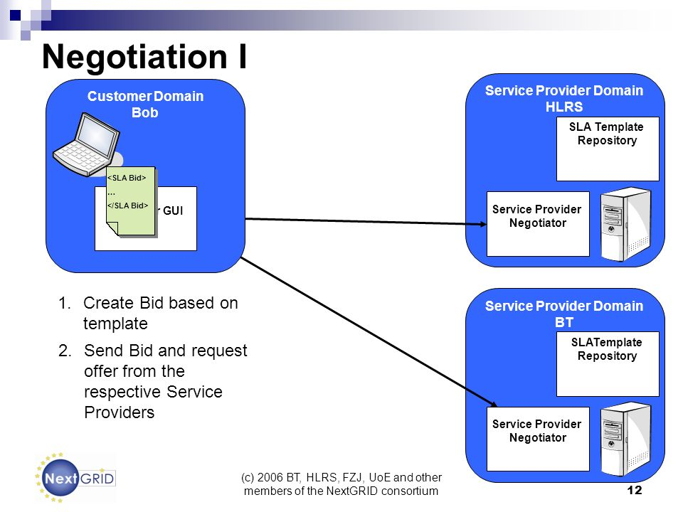 (c) 2006 BT, HLRS, FZJ, UoE and other members of the NextGRID consortium 12 Service Provider Domain BT Service Provider Domain HLRS Negotiation I SLA