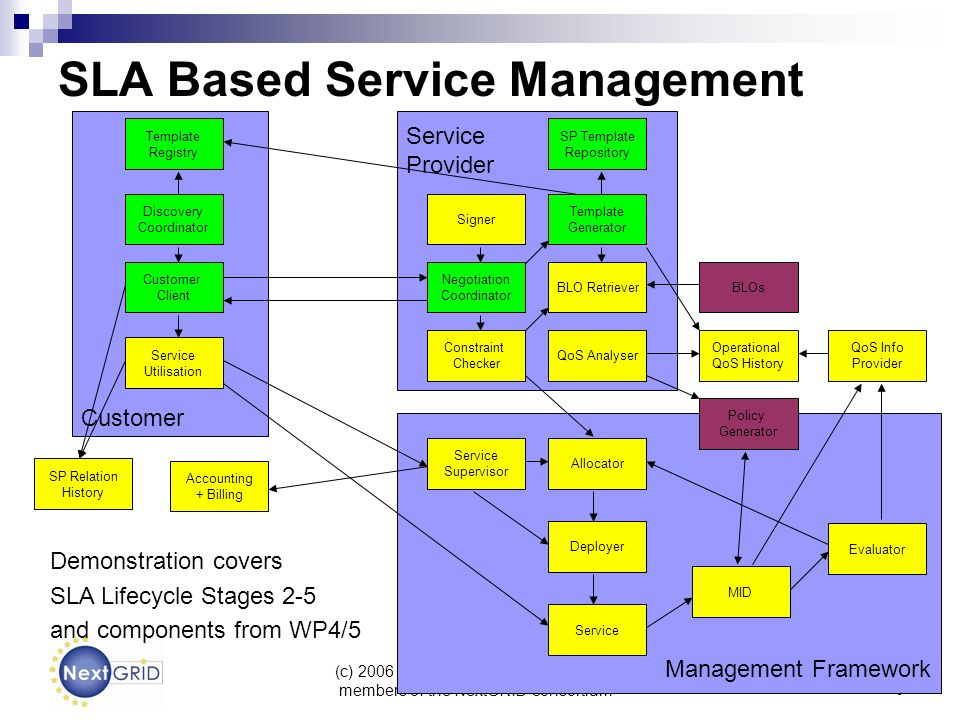 (c) 2006 BT, HLRS, FZJ, UoE and other members of the NextGRID consortium 4 Customer Management Framework Service Provider SLA Based Service Management Allocator Customer Client Template Registry Discovery Coordinator Template Generator Signer Constraint Checker BLO Retriever Negotiation Coordinator Deployer Service Evaluator MID Service Supervisor Service Utilisation SP Template Repository BLOs Accounting + Billing QoS Analyser Operational QoS History SP Relation History Policy Generator QoS Info Provider Demonstration covers SLA Lifecycle Stages 2-5 and components from WP4/5