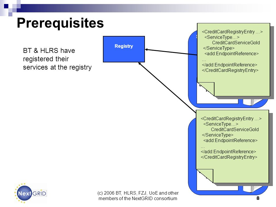 (c) 2006 BT, HLRS, FZJ, UoE and other members of the NextGRID consortium 8 Service Provider Domain BT SLA Template Repository Service Provider Negotia