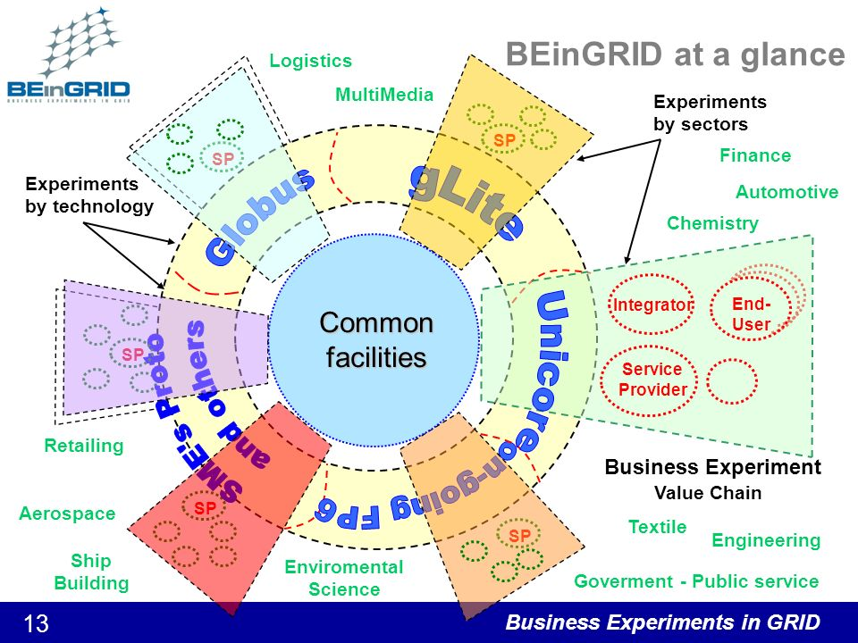 Business Experiments in GRID 13 BEinGRID at a glance SP Experiments by sectors Experiments by technology Common facilities SP Business Experiment Value Chain End- User Service Provider Integrator Finance MultiMedia Retailing Logistics Chemistry Goverment - Public service Aerospace Enviromental Science Textile Ship Building Engineering Automotive