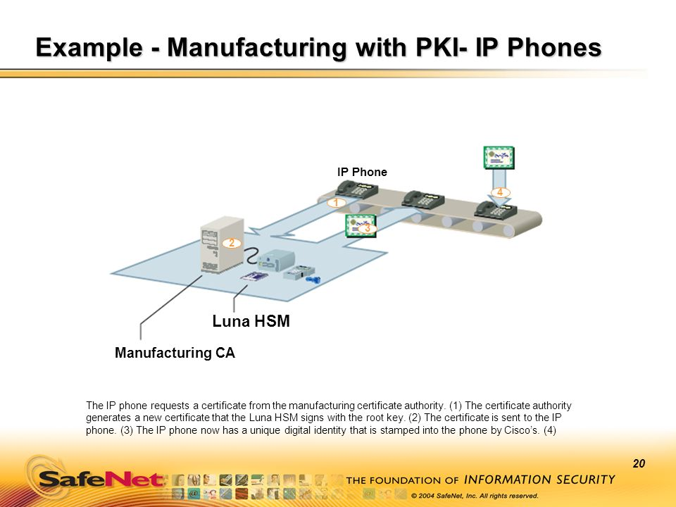 20 Example - Manufacturing with PKI- IP Phones Manufacturing CA Luna HSM 1 2 3 4 IP Phone The IP phone requests a certificate from the manufacturing c