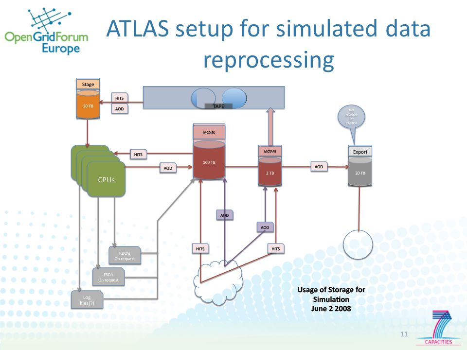 ATLAS setup for simulated data reprocessing 11
