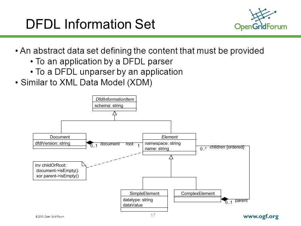 © 2010 Open Grid Forum 17 DFDL Information Set An abstract data set defining the content that must be provided To an application by a DFDL parser To a