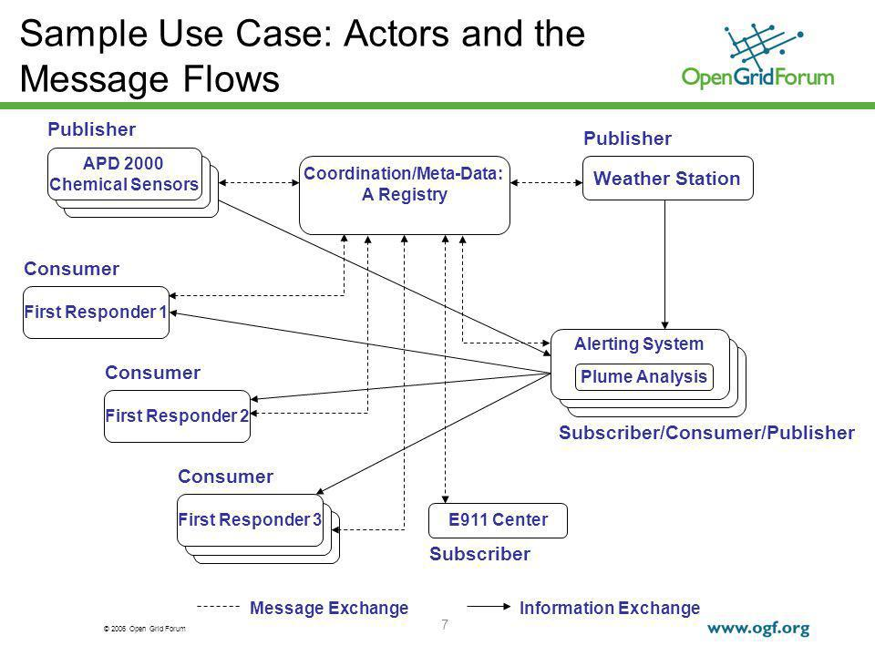 © 2006 Open Grid Forum 7 Sample Use Case: Actors and the Message Flows Message ExchangeInformation Exchange Weather Station Coordination/Meta-Data: A