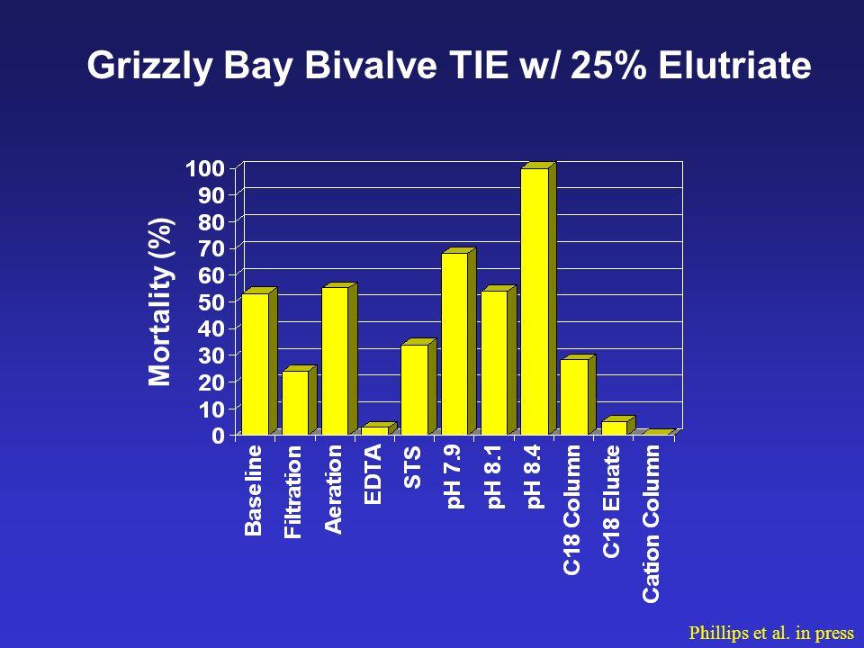 Mortality (%) Grizzly Bay Bivalve TIE w/ 25% Elutriate Phillips et al. in press