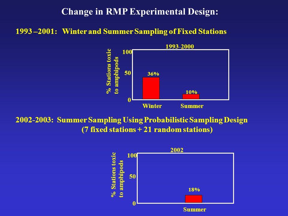 Change in RMP Experimental Design: 1993 –2001: Winter and Summer Sampling of Fixed Stations 2002-2003: Summer Sampling Using Probabilistic Sampling De