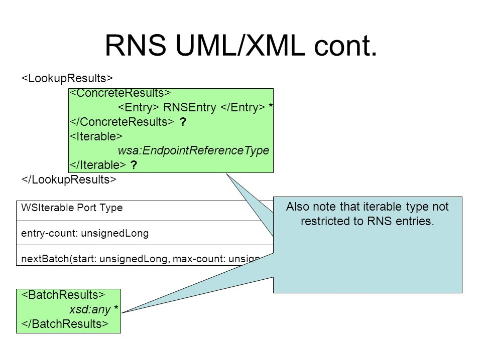 RNS UML/XML cont. RNSEntry * . wsa:EndpointReferenceType .