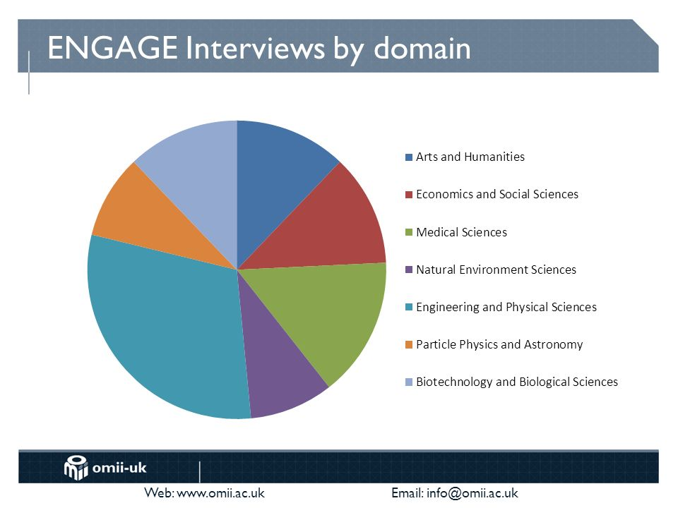 Web: www.omii.ac.uk Email: info@omii.ac.uk ENGAGE Interviews by domain