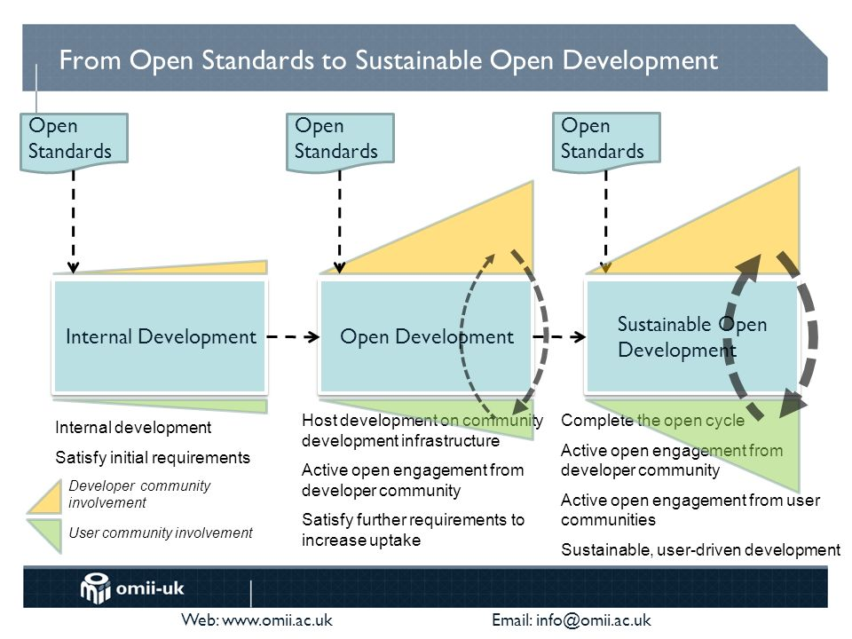 Web: www.omii.ac.uk Email: info@omii.ac.uk From Open Standards to Sustainable Open Development Internal Development Internal development Satisfy initial requirements Open Standards Developer community involvement User community involvement Open Development Host development on community development infrastructure Active open engagement from developer community Satisfy further requirements to increase uptake Open Standards Sustainable Open Development Complete the open cycle Active open engagement from developer community Active open engagement from user communities Sustainable, user-driven development Open Standards