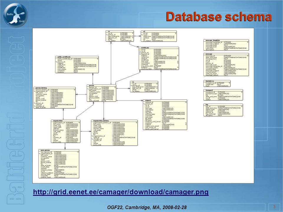 OGF22, Cambridge, MA, 2008-02-28 3 Database schema http://grid.eenet.ee/camager/download/camager.png