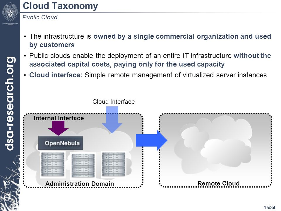 15/34 Cloud Taxonomy The infrastructure is owned by a single commercial organization and used by customers Public clouds enable the deployment of an entire IT infrastructure without the associated capital costs, paying only for the used capacity Cloud interface: Simple remote management of virtualized server instances Public Cloud Administration Domain Internal Interface Cloud Interface Remote Cloud