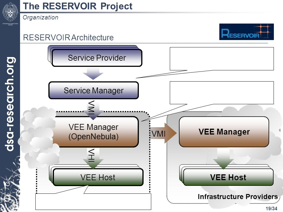 19/34 The RESERVOIR Project RESERVOIR Architecture Service Provider Service Manager VEE Manager (OpenNebula) VEE Host Service Provider VEE Host VEE Ma