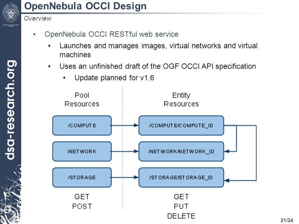 21/34 OpenNebula OCCI Design OpenNebula OCCI RESTful web service Launches and manages images, virtual networks and virtual machines Uses an unfinished