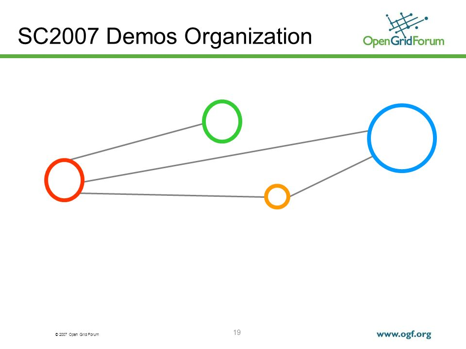 © 2007 Open Grid Forum 19 SC2007 Demos Organization