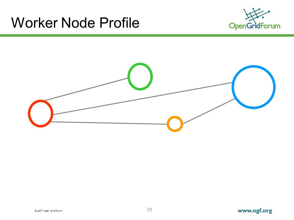 © 2007 Open Grid Forum 29 Worker Node Profile