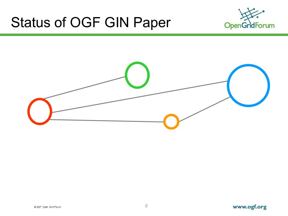 © 2007 Open Grid Forum 8 Status of OGF GIN Paper