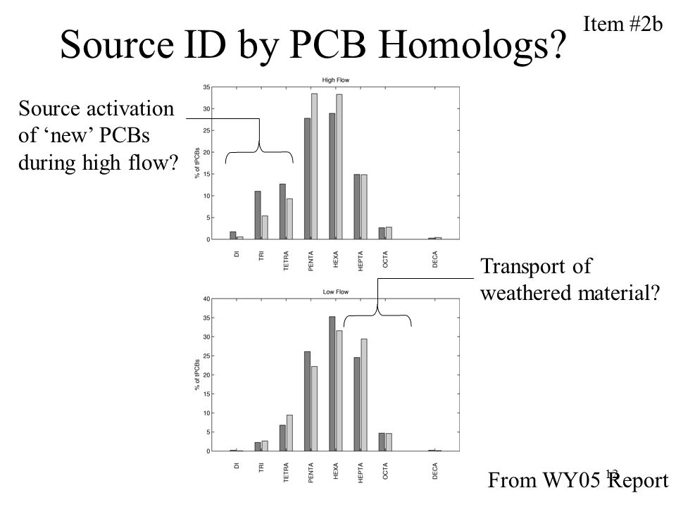 12 Source ID by PCB Homologs.From WY05 Report Source activation of new PCBs during high flow.