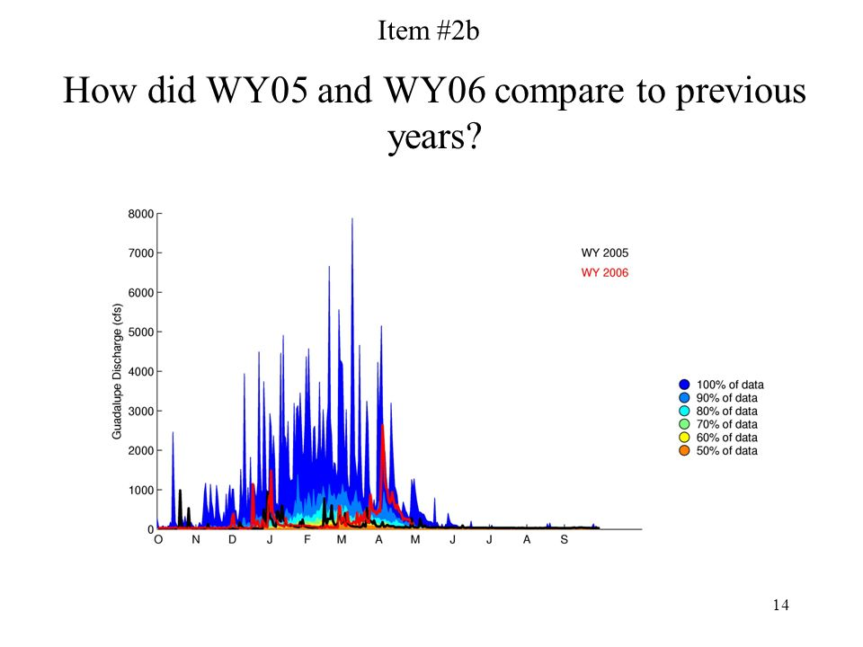 14 How did WY05 and WY06 compare to previous years Item #2b
