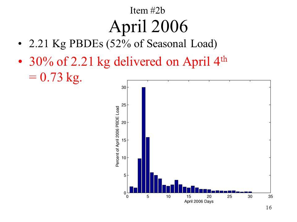 16 April 2006 2.21 Kg PBDEs (52% of Seasonal Load) 30% of 2.21 kg delivered on April 4 th = 0.73 kg.