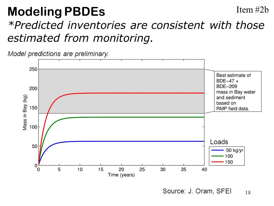 18 Modeling PBDEs *Predicted inventories are consistent with those estimated from monitoring.