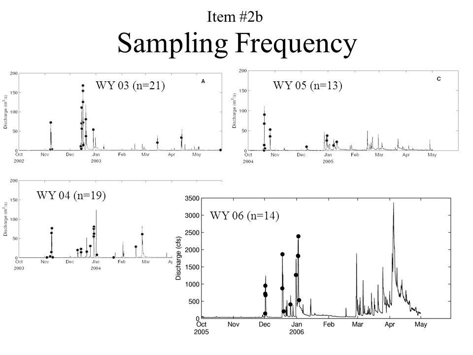 3 WY 03 (n=21) WY 04 (n=19) WY 05 (n=13) WY 06 (n=14) Sampling Frequency Item #2b